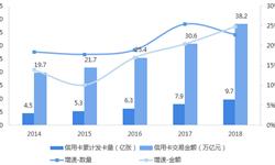 2018年中國信用卡行業市場規模與發展趨勢分析 科技賦能塑造新生態【組圖】