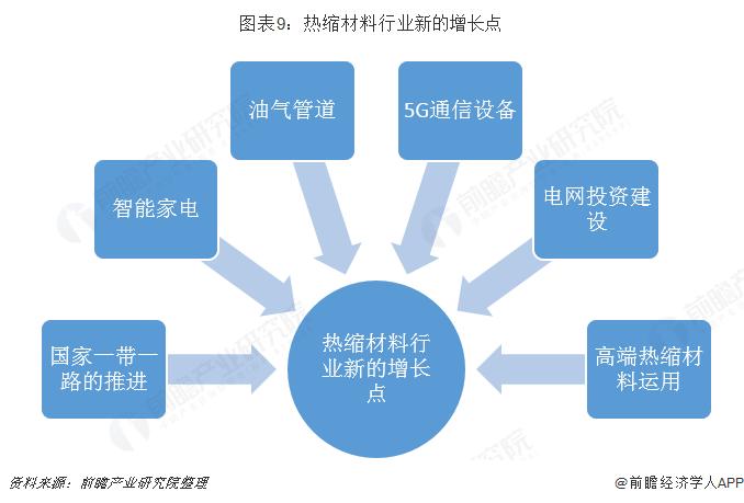 图表9:热缩材料行业新的增长点