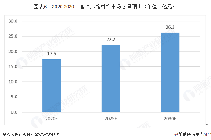 图表6:2020-2030年高铁热缩材料市场容量预测(单位:亿元)
