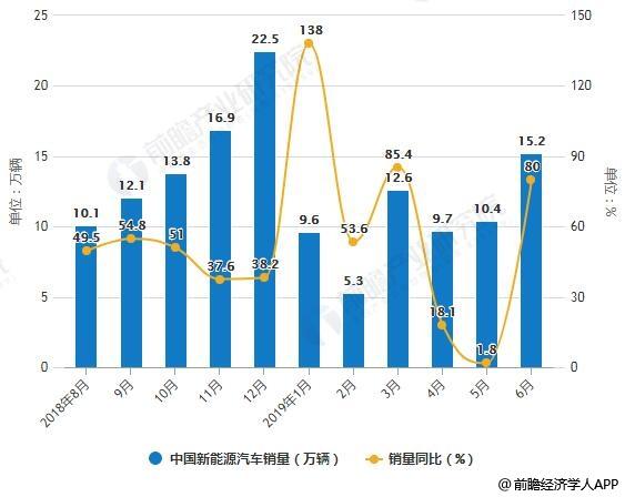 2018-2019年6月中国新能源汽车产销量及增长情况