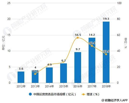2012-2018年中国运营营养品市场规模统计及增长情况