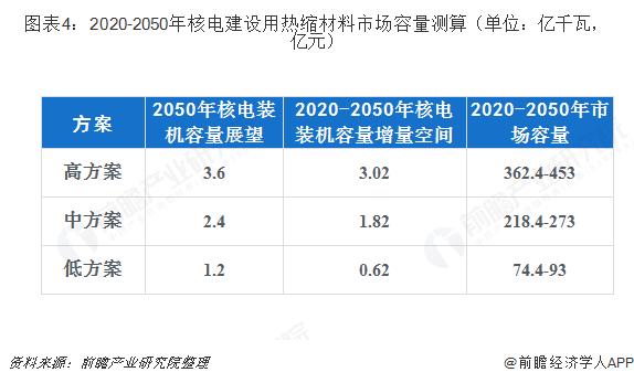 图表4:2020-2050年核电建设用热缩材料市场容量测算(单位:亿千瓦,亿元)