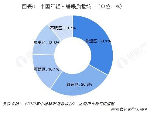 图表6:中国年轻人睡眠质量统计(单位:%)