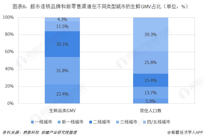 图表6:超市连锁品牌和新零售渠道在不同类型城市的生鲜GMV占比(单位:%)