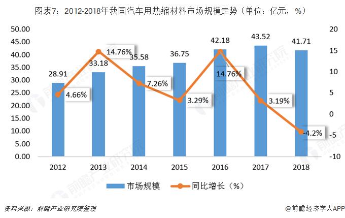 图表7:2012-2018年我国汽车用热缩材料市场规模走势(单位:亿元,%)