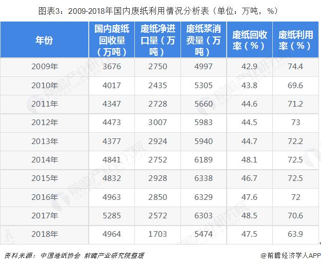 图表3:2009-2018年国内废纸利用情况分析表(单位:万吨,%)