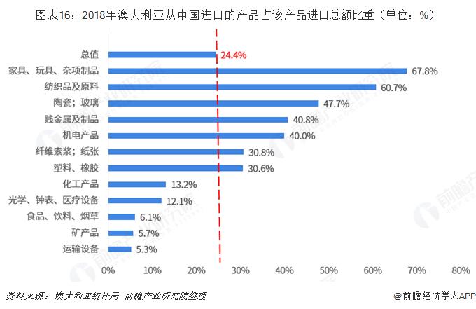 图表16:2018年澳大利亚从中国进口的产品占该产品进口总额比重(单位:%)