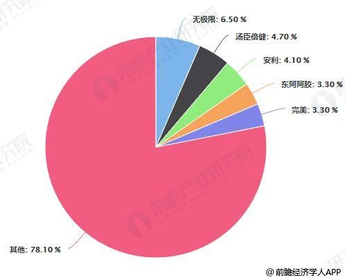 2018年中国保健品前五大企业市场占有率统计情况