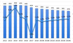 2018年美国<em>文具</em>行业竞争格局与市场现状分析 办公用品2B端市场空间巨大