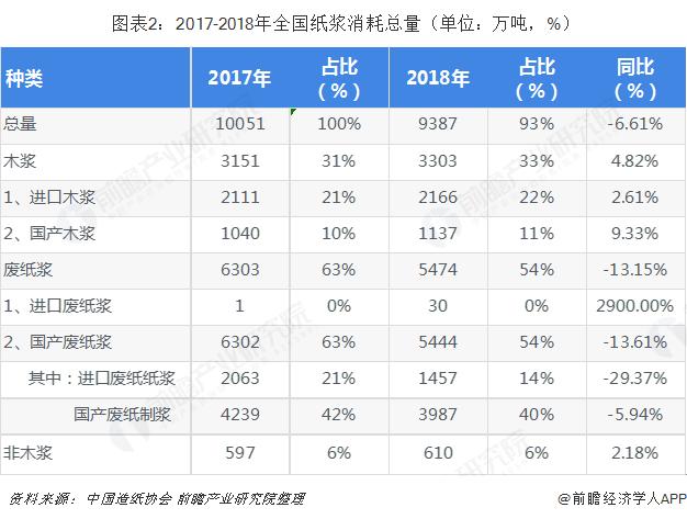 图表2:2017-2018年全国纸浆消耗总量(单位:万吨,%)