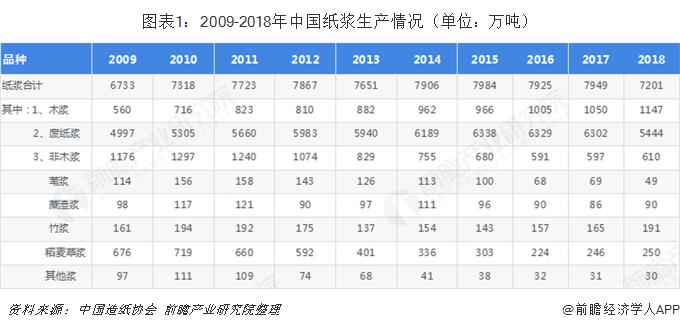 图表1:2009-2018年中国纸浆生产情况(单位:万吨)