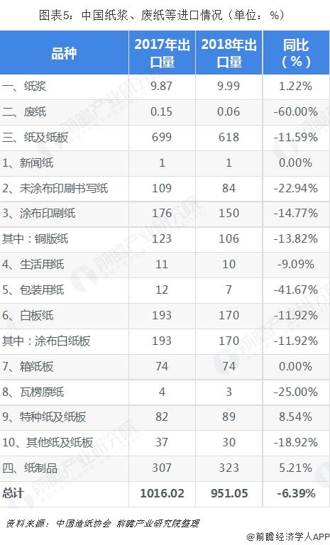 图表5:中国纸浆、废纸等进口情况(单位:%)