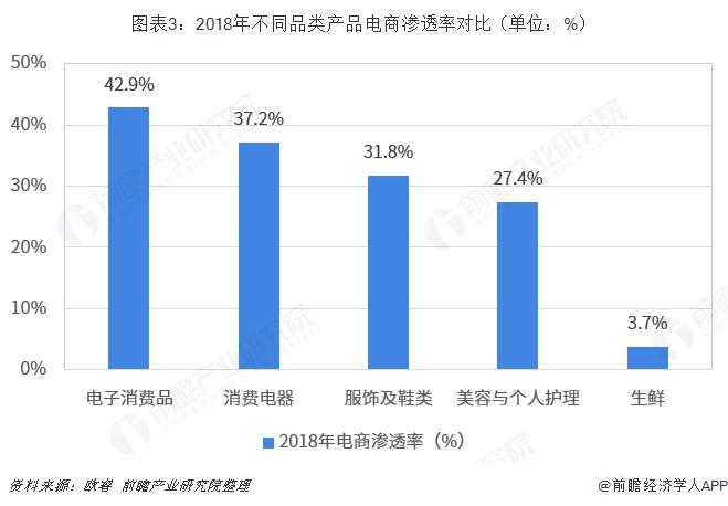 图表3:2018年不同品类产品电商渗透率对比(单位:%)