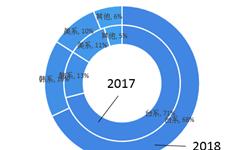 2019年全球电竞显示器行业市场概述与发展趋势分析 市场是台系品牌独占格局【组图】