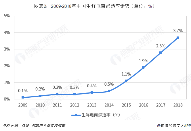 图表2:2009-2018年中国生鲜电商渗透率走势(单位:%)