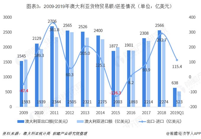 图表3:2009-2019年澳大利亚货物贸易顺/逆差情况(单位:亿美元)