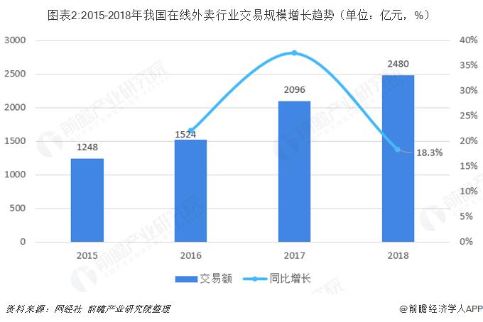 图表2:2015-2018年我国在线外卖行业交易规模增长趋势(单位:亿元,%)
