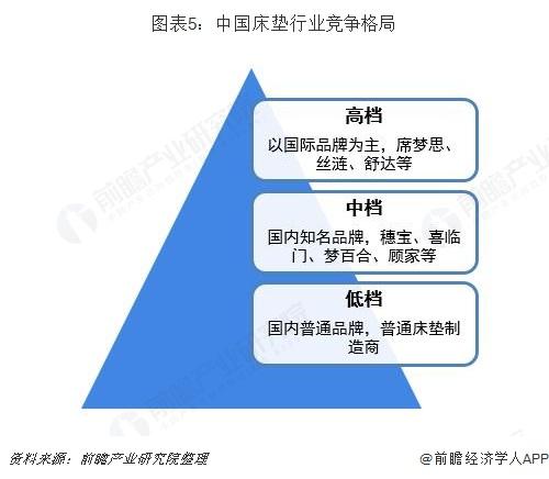 图表5:中国床垫行业竞争格局