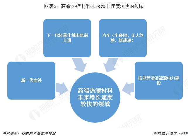 图表3:高端热缩材料未来增长速度较快的领域