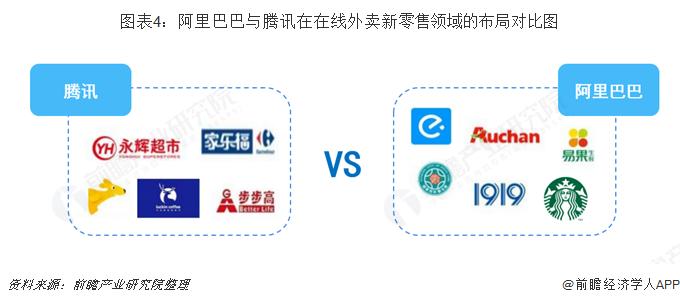 图表4:阿里巴巴与腾讯在在线外卖新零售领域的布局对比图