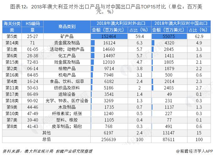图表12:2018年澳大利亚对外出口产品与对中国出口产品TOP15对比(单位:百万美元,%)