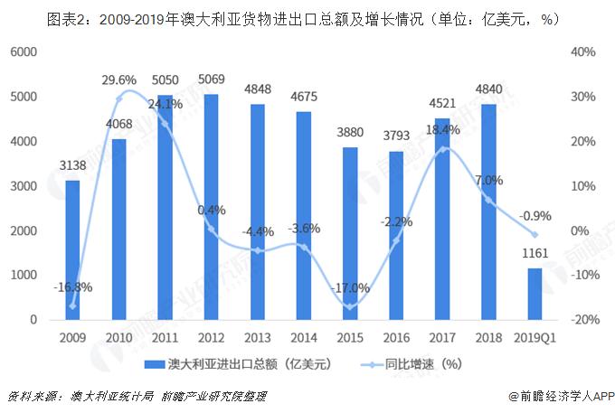 图表2:2009-2019年澳大利亚货物进出口总额及增长情况(单位:亿美元,%)