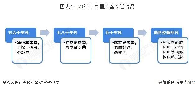 图表1:70年来中国床垫变迁情况