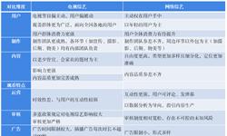 2018年中国网络综艺行业市场概况与发展趋势 内容越发精细化,多样新生节目内容层出不穷【组图】