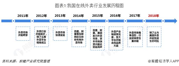 图表1:我国在线外卖行业发展历程图