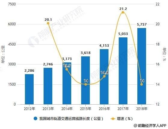 2012-2018年我国城市轨道交通运营线路长度统计及增长情况