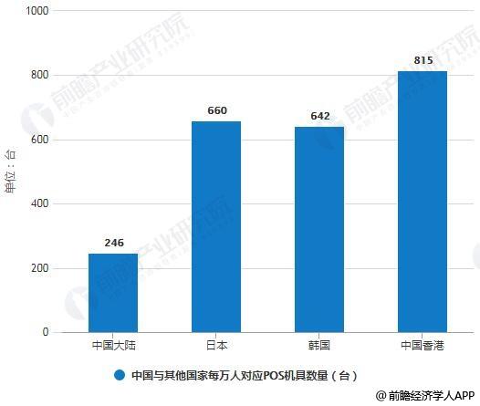 2018年中国与其他国家每万人对应POS机具数量对比情况