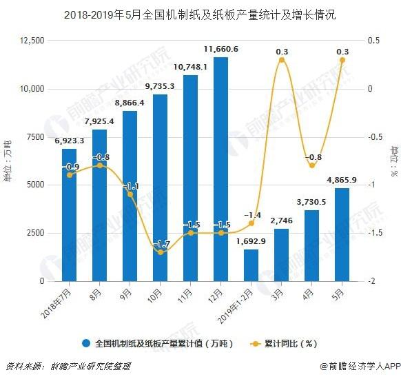 2018-2019年5月全国机制纸及纸板产值计算及增加状况