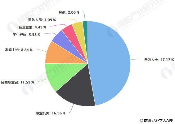 2018年中国休闲食品网络零售消费人群职业渠道占比统计情况