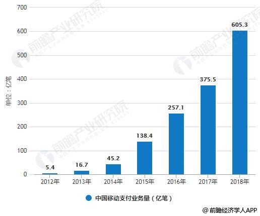 2012-2018年中国移动支付业务量及金额统计情况