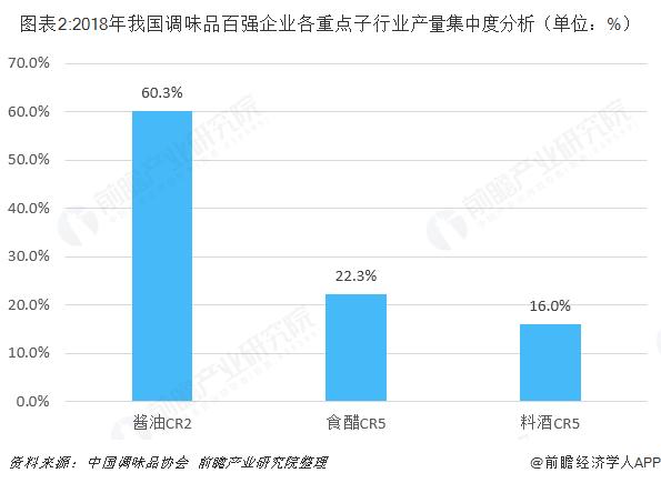 图表2:2018年我国调味品百强企业各重点子行业产量集中度分析(单位:%)
