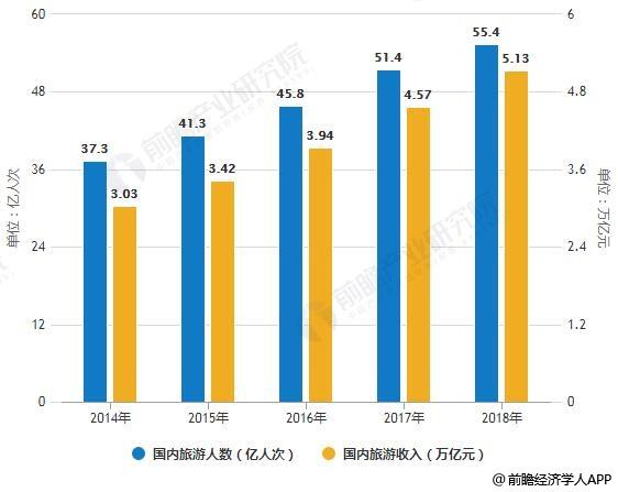 2014-2018年国内旅游人数及旅游收入统计情况