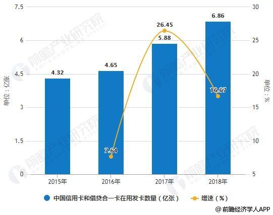 2015-2018年中国信用卡和借贷合一卡在用发卡数量统计及增长情况