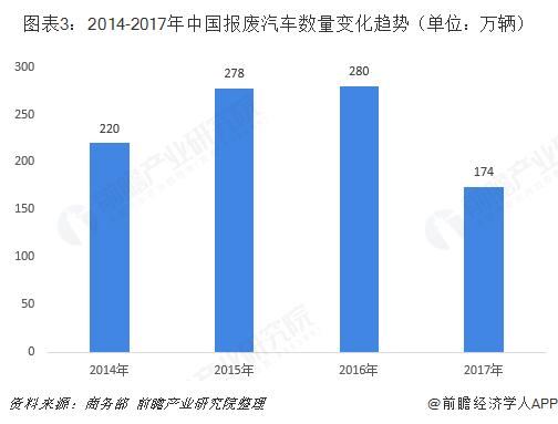 图表3:2014-2017年中国报废汽车数量变化趋势(单位:万辆)