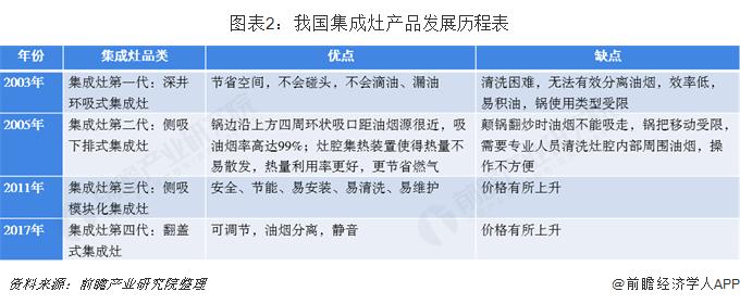 图表2:我国集成灶产品发展历程表