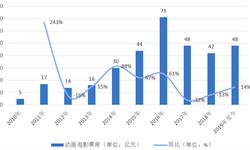 从《哪吒之魔童降世》看中国动漫产业发展现状-国产动漫的春天真的来了吗?