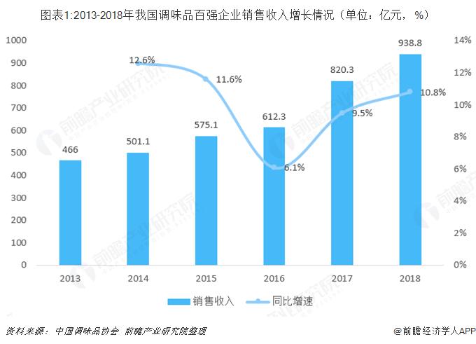 图表1:2013-2018年我国调味品百强企业销售收入增长情况(单位:亿元,%)