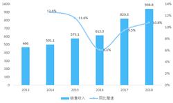 2018年中国调味品行业市场现状与发展趋势 食醋和料酒可成为当前品牌调味?#20998;?#28857;拓展的品类【组图】