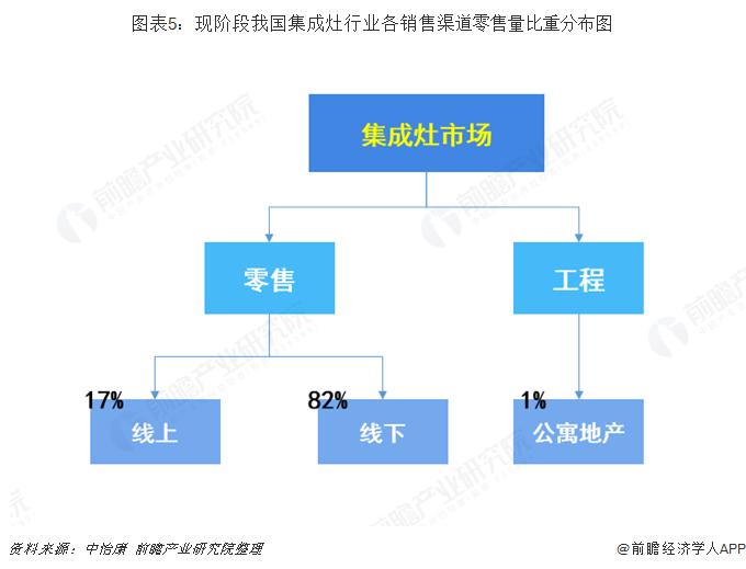 图表5:现阶段我国集成灶行业各销售渠道零售量比重分布图