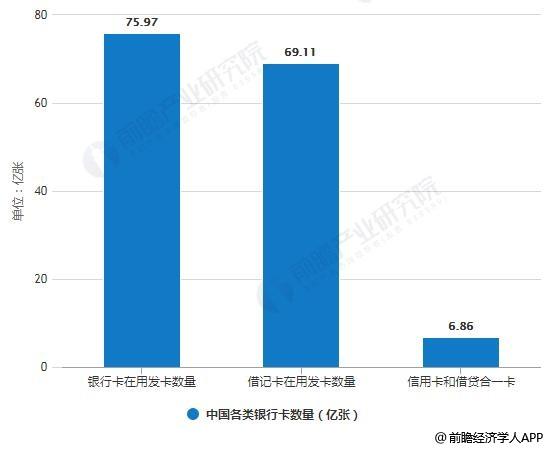 2018年中国各类银行卡数量统计情况