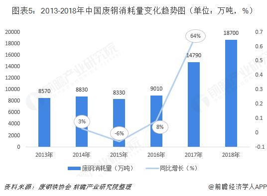 图表5:2013-2018年中国废钢消耗量变化趋势图(单位:万吨,%)