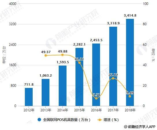2012-2018年全国联网POS机具数量统计及增长情况