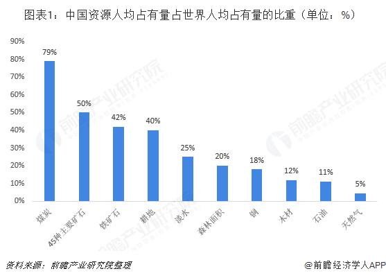 图表1:中国资源人均占有量占世界人均占有量的比重(单位:%)