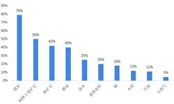 2019年<em>再生资源</em>行业发展现状与发展趋势分析 报废汽车中90%的废钢铁可回收再利用【组图】