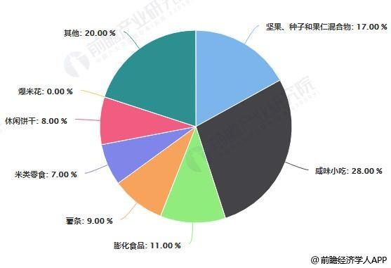 中国休闲零食各细分品类市场竞争格局分析情况