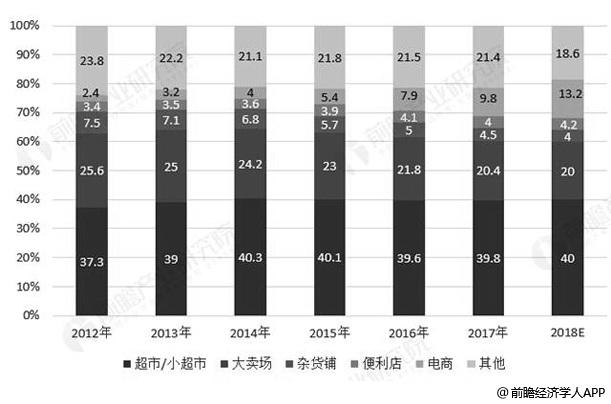 2012-2018年中国休闲食品渠道占比统计情况